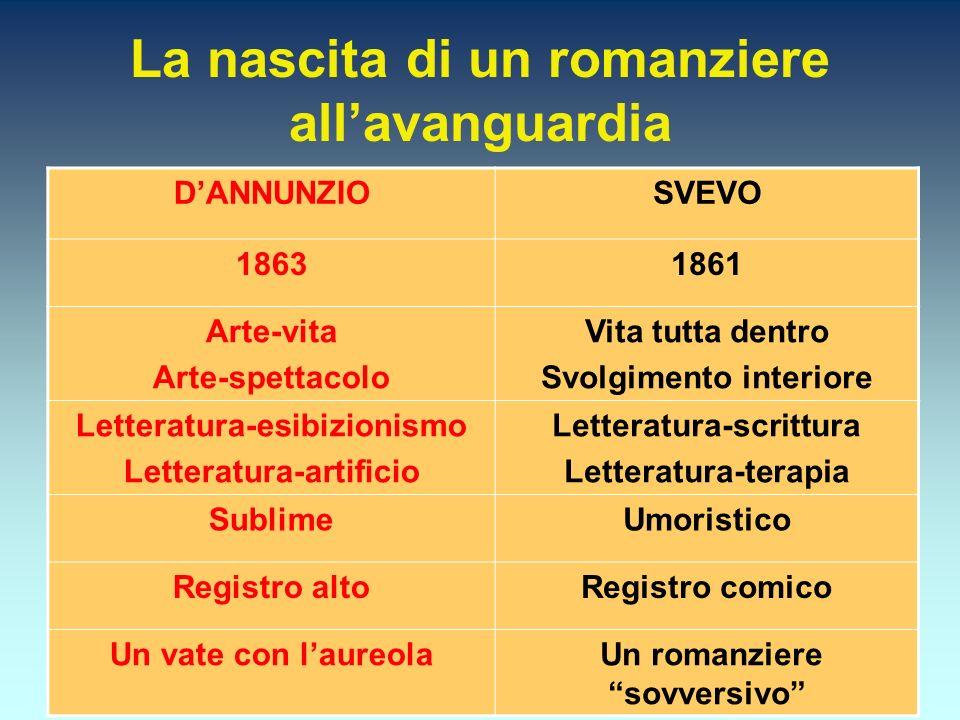 La nascita di un romanziere allavanguardia DANNUNZIOSVEVO 18631861 Arte-vita Arte-spettacolo Vita tutta dentro Svolgimento interiore Letteratura-esibi