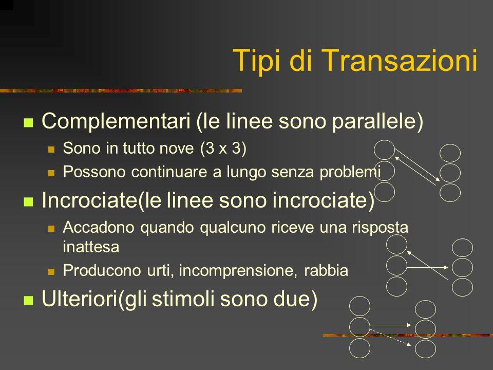 Tipi di Transazioni Complementari (le linee sono parallele) Sono in tutto nove (3 x 3) Possono continuare a lungo senza problemi Incrociate(le linee sono incrociate) Accadono quando qualcuno riceve una risposta inattesa Producono urti, incomprensione, rabbia Ulteriori(gli stimoli sono due)