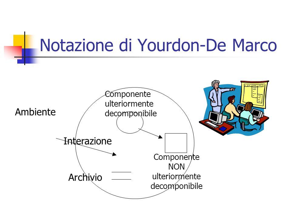 Notazione di Yourdon-De Marco Ambiente Componente ulteriormente decomponibile Interazione Componente NON ulteriormente decomponibile Archivio
