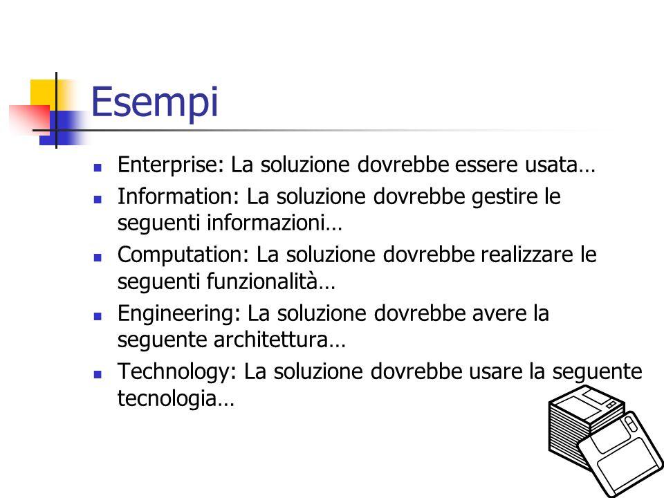 Esempi Enterprise: La soluzione dovrebbe essere usata… Information: La soluzione dovrebbe gestire le seguenti informazioni… Computation: La soluzione dovrebbe realizzare le seguenti funzionalità… Engineering: La soluzione dovrebbe avere la seguente architettura… Technology: La soluzione dovrebbe usare la seguente tecnologia…