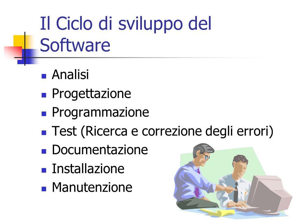 Il Ciclo di sviluppo del Software Analisi Progettazione Programmazione Test (Ricerca e correzione degli errori) Documentazione Installazione Manutenzione