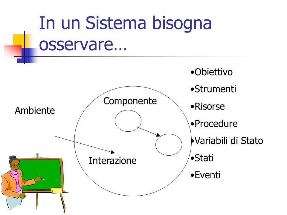 In un Sistema bisogna osservare… Ambiente Componente Interazione Obiettivo Strumenti Risorse Procedure Variabili di Stato Stati Eventi