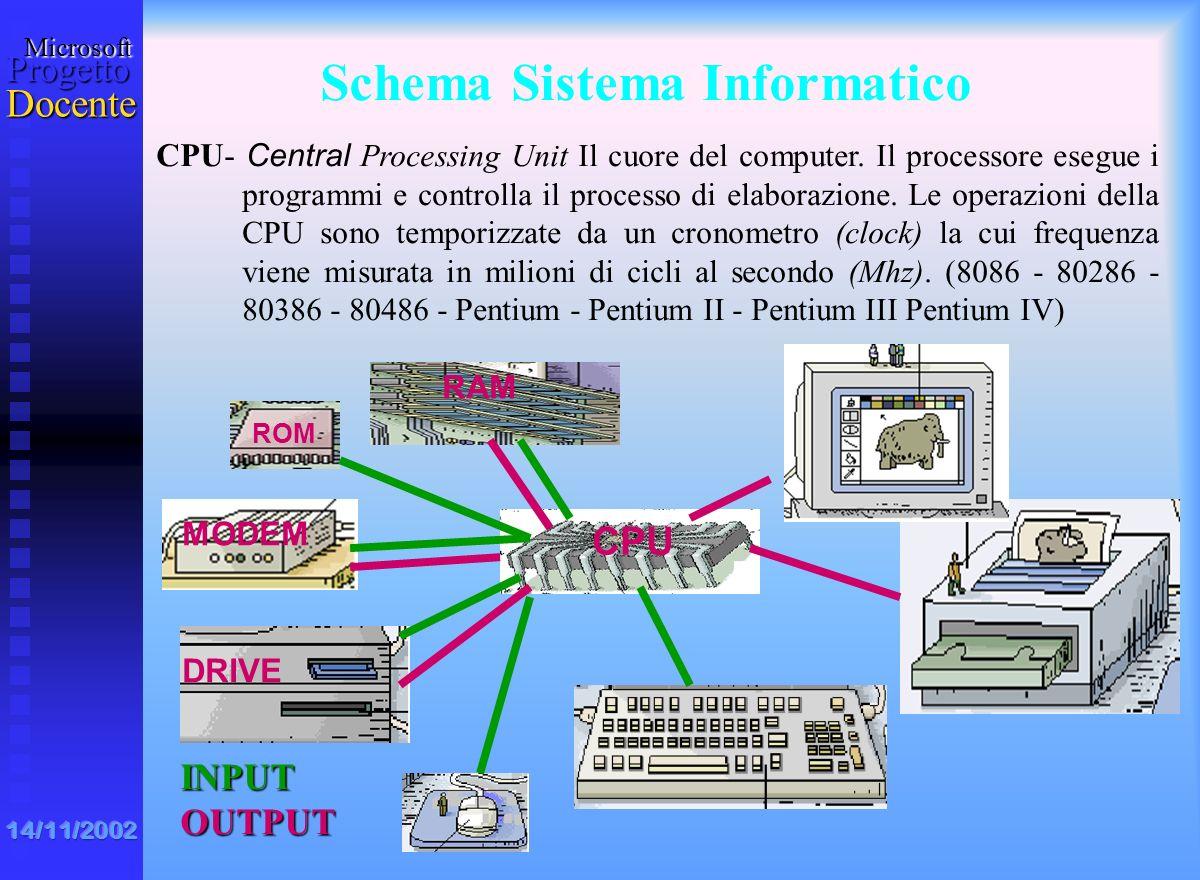 MicrosoftProgetto Docente 14/11/2002 IL COMPUTER