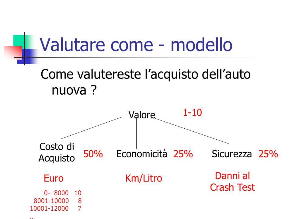 Valutare come - modello Come valutereste lacquisto dellauto nuova ? 1-10 Costo di Acquisto EconomicitàSicurezza Valore EuroKm/Litro Danni al Crash Tes