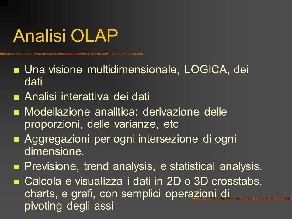 Analisi OLAP Una visione multidimensionale, LOGICA, dei dati Analisi interattiva dei dati Modellazione analitica: derivazione delle proporzioni, delle