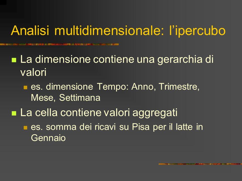 Analisi multidimensionale: lipercubo La dimensione contiene una gerarchia di valori es. dimensione Tempo: Anno, Trimestre, Mese, Settimana La cella co