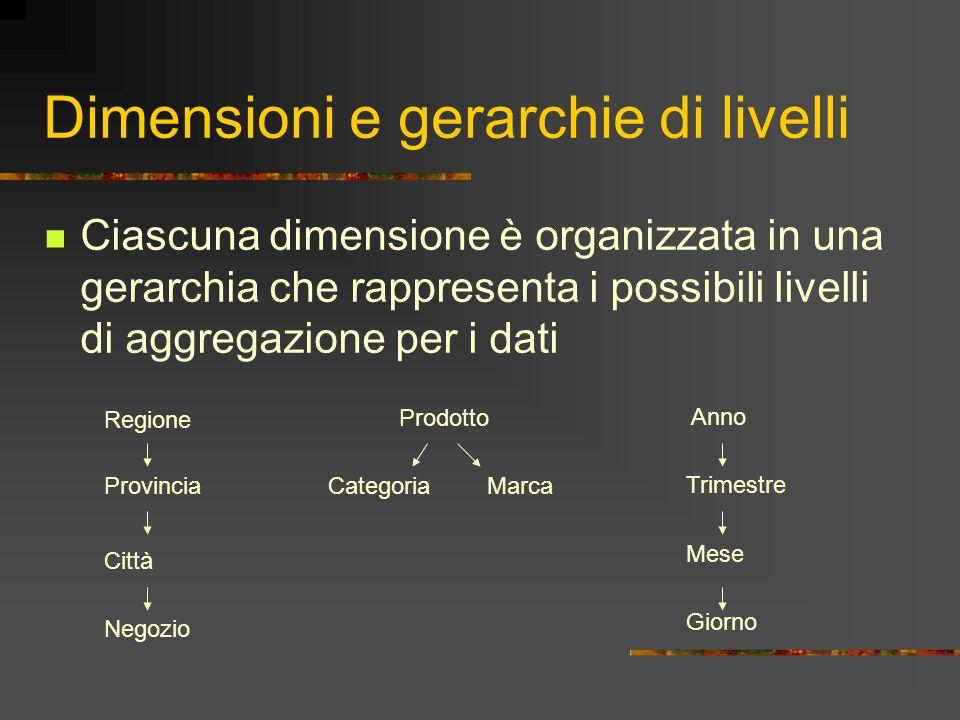Dimensioni e gerarchie di livelli Ciascuna dimensione è organizzata in una gerarchia che rappresenta i possibili livelli di aggregazione per i dati Re
