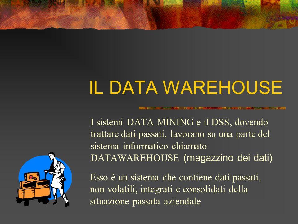 IL DATA WAREHOUSE I sistemi DATA MINING e il DSS, dovendo trattare dati passati, lavorano su una parte del sistema informatico chiamato DATAWAREHOUSE