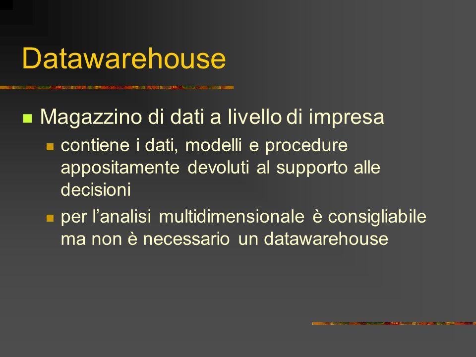 Datawarehouse Magazzino di dati a livello di impresa contiene i dati, modelli e procedure appositamente devoluti al supporto alle decisioni per lanali