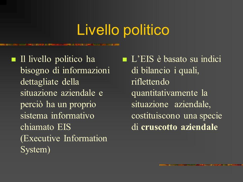 Livello politico Il livello politico ha bisogno di informazioni dettagliate della situazione aziendale e perciò ha un proprio sistema informativo chia