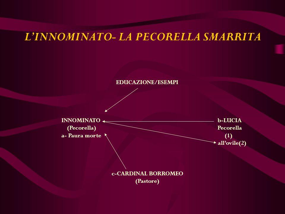 LINNOMINATO- LA PECORELLA SMARRITA EDUCAZIONE/ESEMPI INNOMINATO b-LUCIA (Pecorella) Pecorella a- Paura morte (1) allovile(2) c-CARDINAL BORROMEO (Pastore)