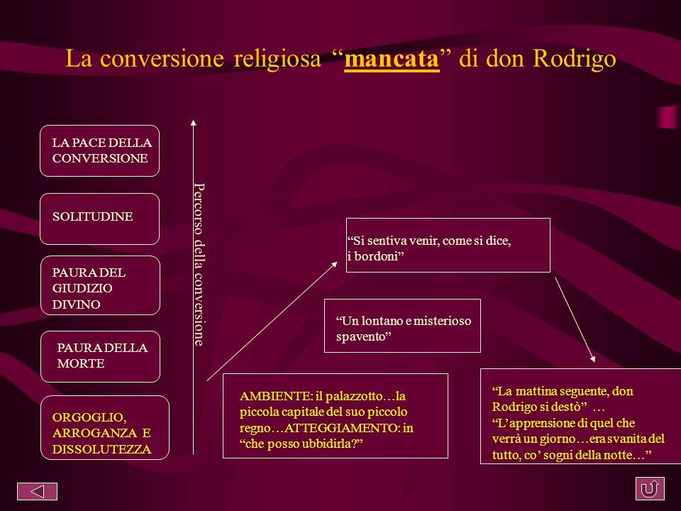 La conversione religiosa mancata di don Rodrigo ORGOGLIO, ARROGANZA E DISSOLUTEZZA PAURA DELLA MORTE PAURA DEL GIUDIZIO DIVINO SOLITUDINE LA PACE DELLA CONVERSIONE Percorso della conversione La mattina seguente, don Rodrigo si destò … Lapprensione di quel che verrà un giorno…era svanita del tutto, co sogni della notte… AMBIENTE: il palazzotto…la piccola capitale del suo piccolo regno…ATTEGGIAMENTO: in che posso ubbidirla.