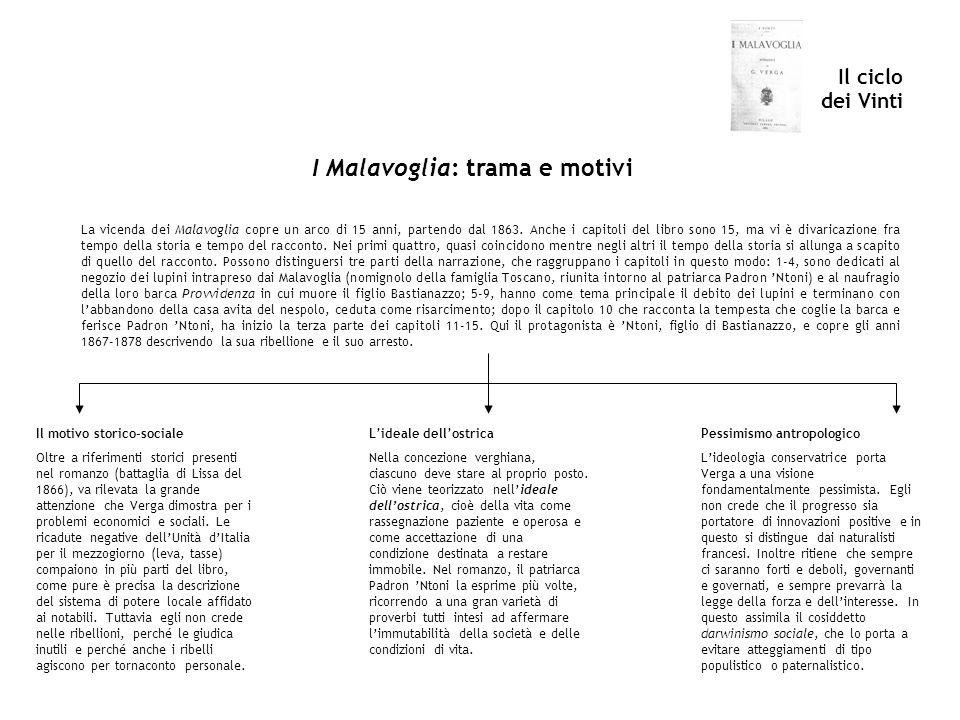 Il ciclo dei Vinti I Malavoglia: trama e motivi La vicenda dei Malavoglia copre un arco di 15 anni, partendo dal 1863. Anche i capitoli del libro sono