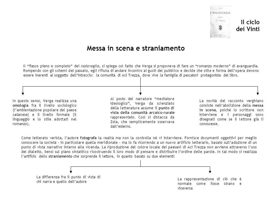 Il ciclo dei Vinti Messa in scena e straniamento Il fiasco pieno e completo dei Malavoglia, si spiega col fatto che Verga si proponeva di fare un romanzo moderno di avanguardia.