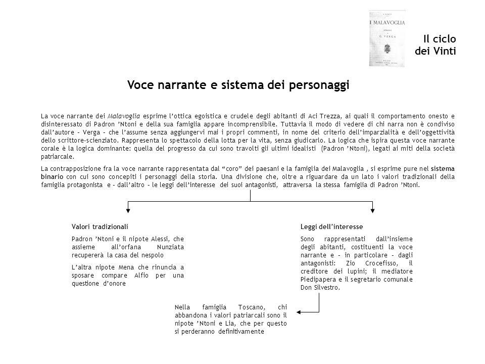 Il ciclo dei Vinti Voce narrante e sistema dei personaggi La voce narrante dei Malavoglia esprime lottica egoistica e crudele degli abitanti di Aci Tr