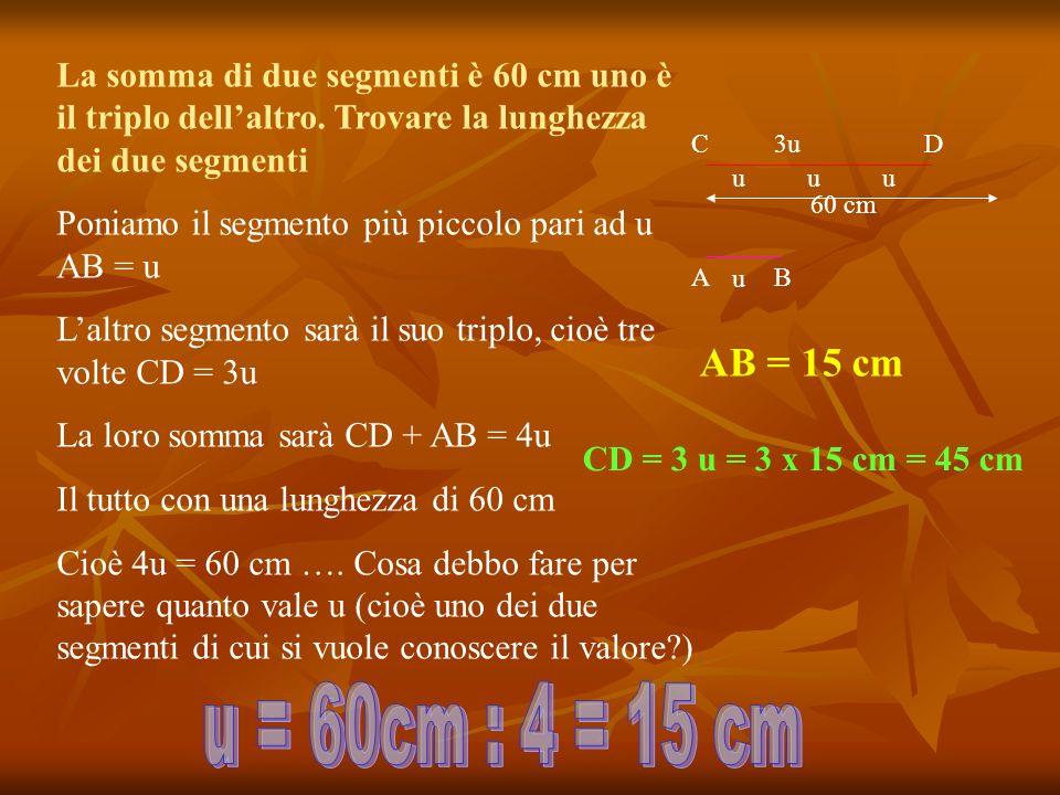 La somma di due segmenti è 60 cm uno è il triplo dellaltro. Trovare la lunghezza dei due segmenti Poniamo il segmento più piccolo pari ad u AB = u Lal