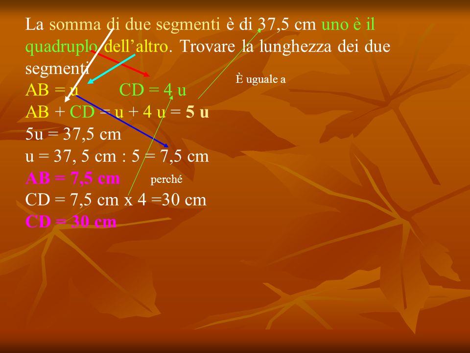 La somma di due segmenti è di 37,5 cm uno è il quadruplo dellaltro. Trovare la lunghezza dei due segmenti AB = uCD = 4 u AB + CD = u + 4 u = 5 u 5u =
