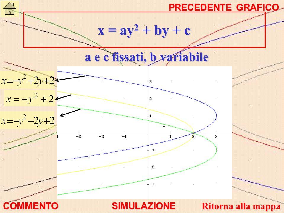 a e c fissati, b variabile x = ay 2 + by + c x = ay 2 + by + c COMMENTO SIMULAZIONE Ritorna alla mappa Ritorna alla mappa PRECEDENTE GRAFICO PRECEDENT