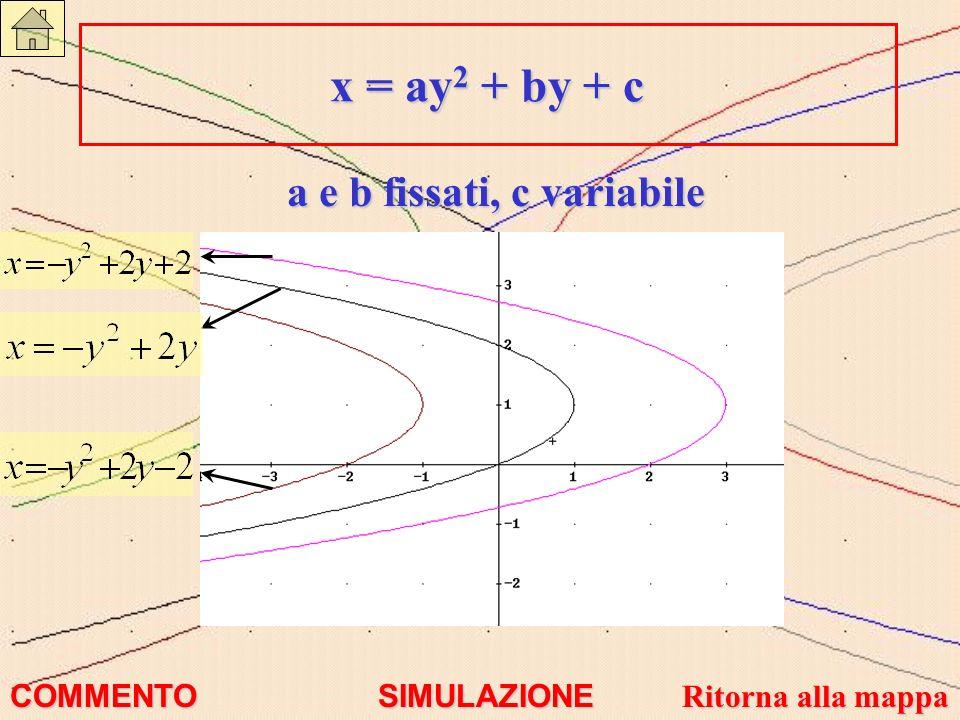 a e b fissati, c variabile x = ay 2 + by + c x = ay 2 + by + c COMMENTO SIMULAZIONE Ritorna alla mappa Ritorna alla mappa