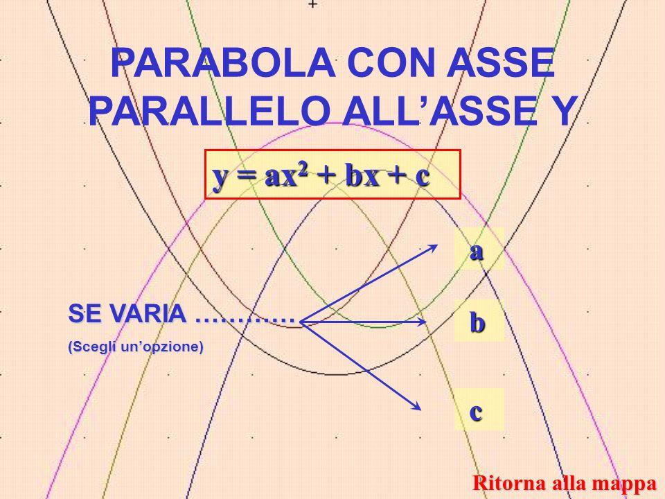 PARABOLA CON ASSE PARALLELO ALLASSE Y SE VARIA ………… (Scegli unopzione) y = ax 2 + bx + c a a a a b b b b c c c c Ritorna alla mappa Ritorna alla mappa