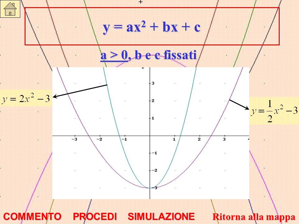 y = ax 2 + bx + c y = ax 2 + bx + c a > 0, b e c fissati COMMENTO PROCEDI SIMULAZIONE Ritorna alla mappa Ritorna alla mappa