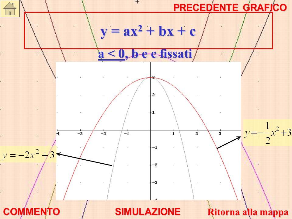 y = ax 2 + bx + c y = ax 2 + bx + c a < 0, b e c fissati COMMENTO SIMULAZIONE Ritorna alla mappa Ritorna alla mappa PRECEDENTE GRAFICO PRECEDENTE GRAF