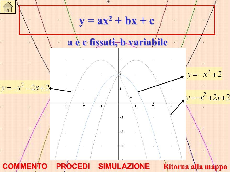 y = ax 2 + bx + c y = ax 2 + bx + c a e c fissati, b variabile COMMENTO PROCEDI SIMULAZIONE Ritorna alla mappa Ritorna alla mappa