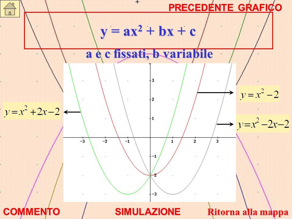 y = ax 2 + bx + c y = ax 2 + bx + c a e c fissati, b variabile COMMENTO SIMULAZIONE Ritorna alla mappa Ritorna alla mappa PRECEDENTE GRAFICO PRECEDENT