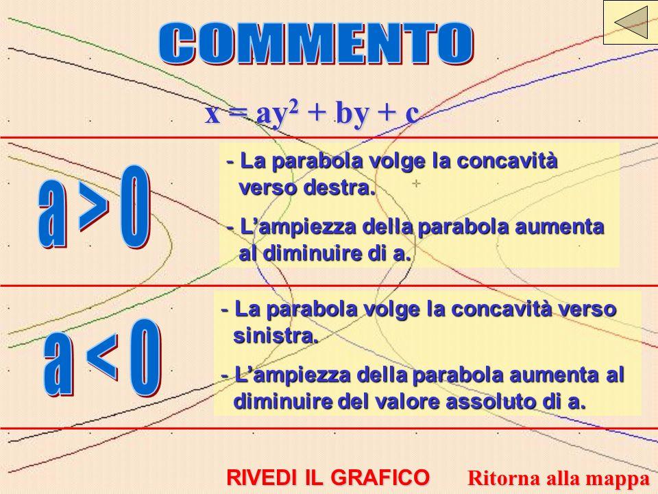 x = ay 2 + by + c - La parabola volge la concavità verso destra. - Lampiezza della parabola aumenta al diminuire di a. - La parabola volge la concavit