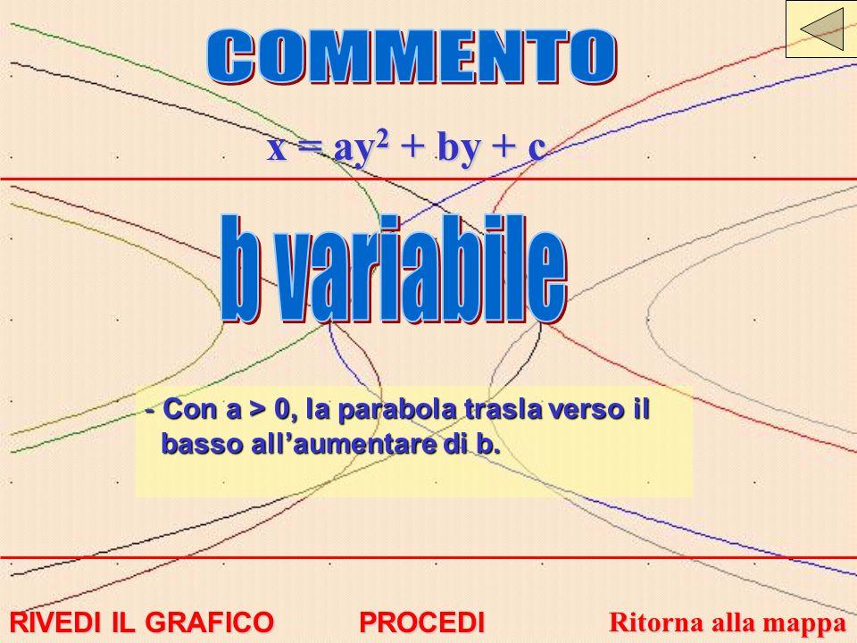 x = ay 2 + by + c - Con a > 0, la parabola trasla verso il basso allaumentare di b. RIVEDI IL GRAFICO RIVEDI IL GRAFICO Ritorna alla mappa Ritorna all