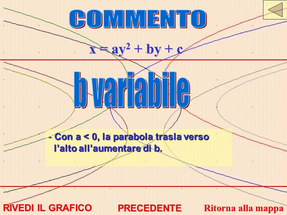 x = ay 2 + by + c - Con a < 0, la parabola trasla verso lalto allaumentare di b. RIVEDI IL GRAFICO RIVEDI IL GRAFICO Ritorna alla mappa Ritorna alla m