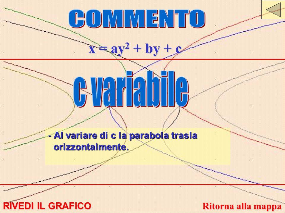 x = ay 2 + by + c - Al variare di c la parabola trasla orizzontalmente. RIVEDI IL GRAFICO RIVEDI IL GRAFICO Ritorna alla mappa Ritorna alla mappa