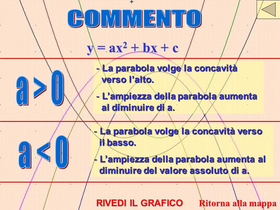 y = ax 2 + bx + c - La parabola volge la concavità verso lalto. - Lampiezza della parabola aumenta al diminuire di a. - La parabola volge la concavità