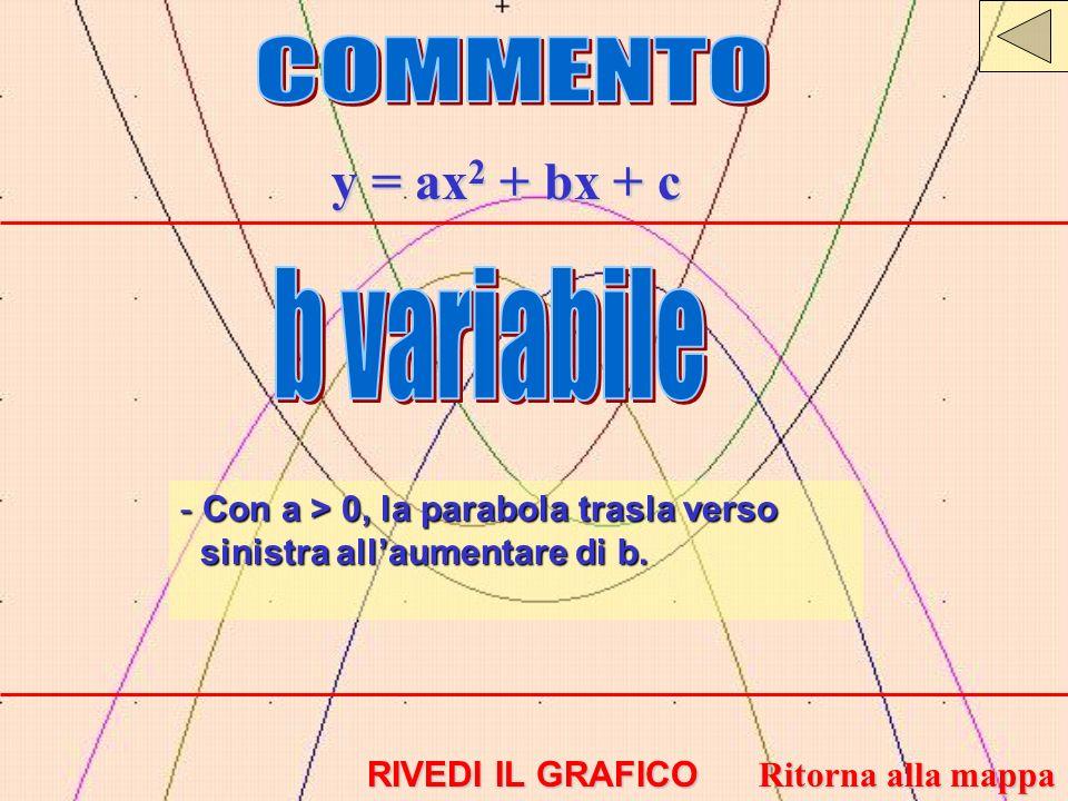 y = ax 2 + bx + c - Con a > 0, la parabola trasla verso sinistra allaumentare di b. RIVEDI IL GRAFICO RIVEDI IL GRAFICO Ritorna alla mappa Ritorna all