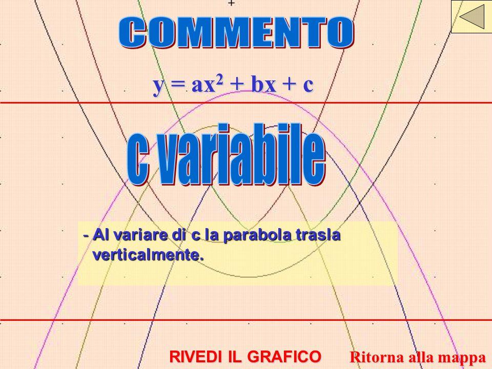y = ax 2 + bx + c - Al variare di c la parabola trasla verticalmente. RIVEDI IL GRAFICO RIVEDI IL GRAFICO Ritorna alla mappa Ritorna alla mappa