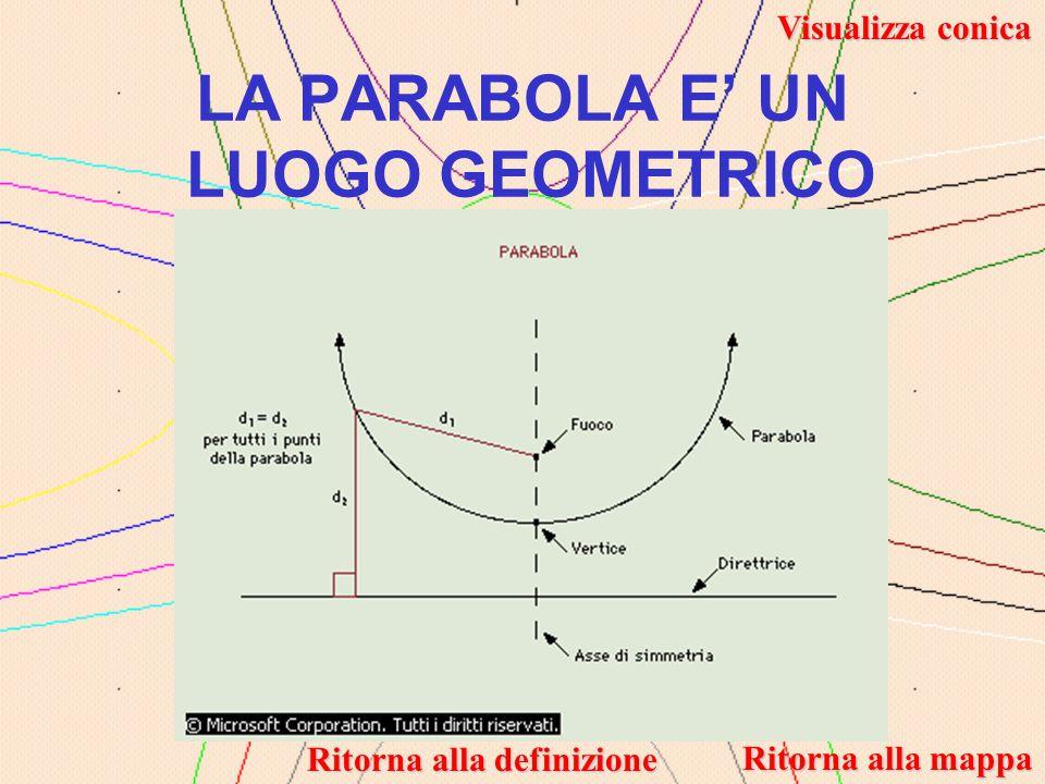 y = ax 2 + bx + c - Al variare di c la parabola trasla verticalmente.