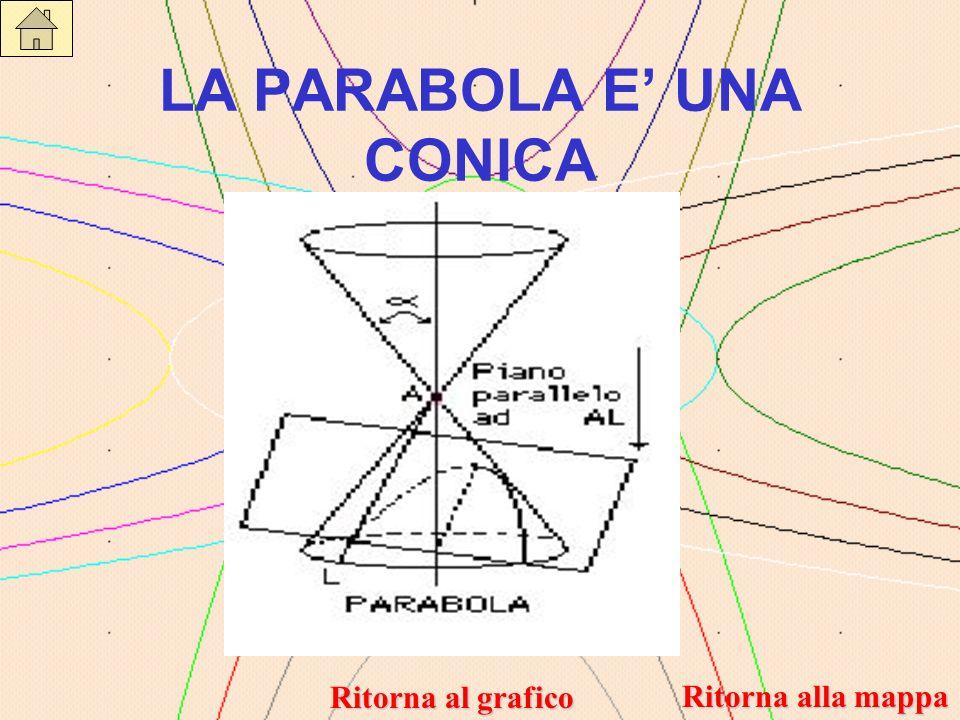 LA PARABOLA E UNA CONICA Ritorna alla mappa Ritorna alla mappa Ritorna al grafico Ritorna al grafico