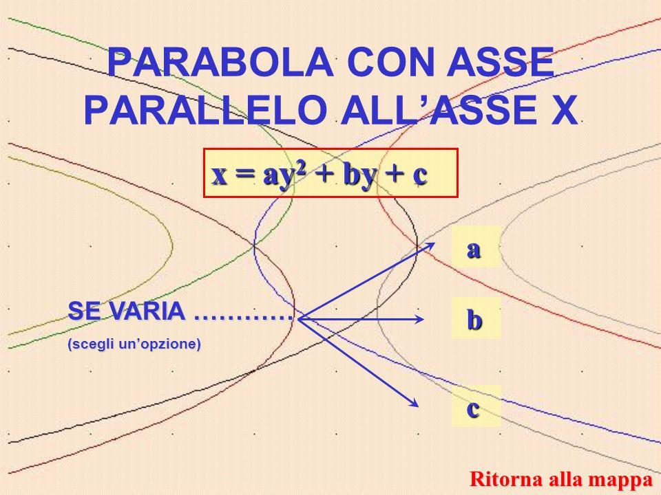 y = ax 2 + bx + c y = ax 2 + bx + c a e b fissati, c variabile COMMENTO SIMULAZIONE Ritorna alla mappa Ritorna alla mappa