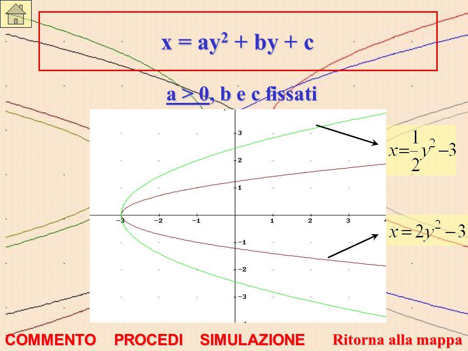 x = ay 2 + by + c - La parabola volge la concavità verso destra.