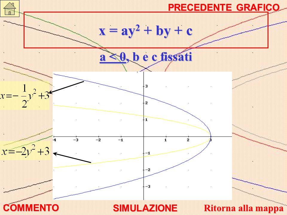 x = ay 2 + by + c x = ay 2 + by + c a < 0, b e c fissati COMMENTO PRECEDENTE GRAFICO PRECEDENTE GRAFICO SIMULAZIONE Ritorna alla mappa Ritorna alla ma