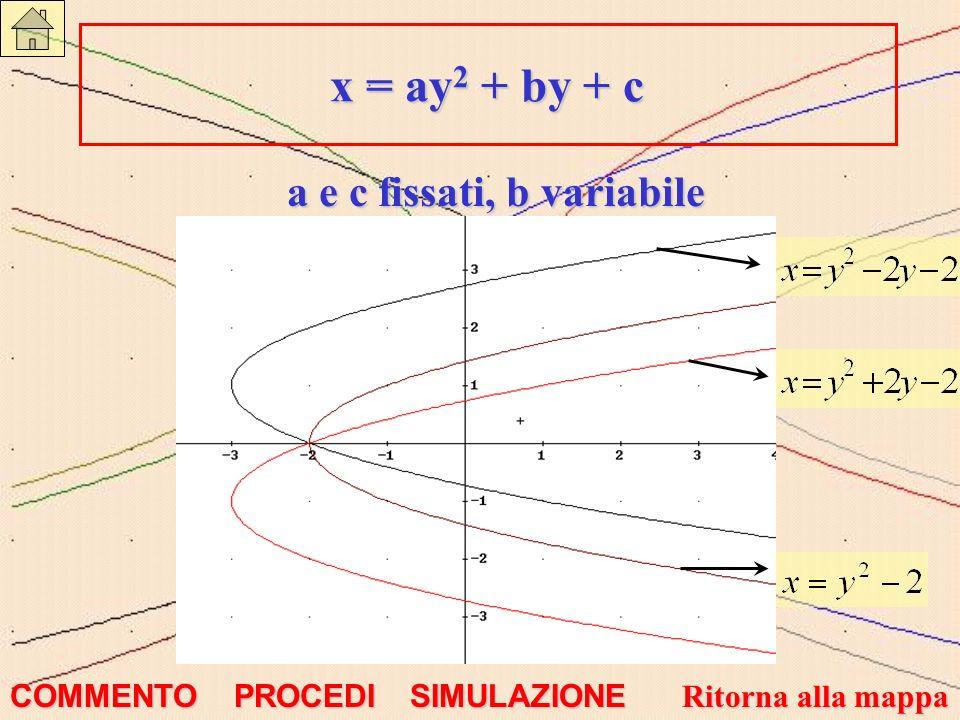 a e c fissati, b variabile x = ay 2 + by + c x = ay 2 + by + c COMMENTO SIMULAZIONE Ritorna alla mappa Ritorna alla mappa PRECEDENTE GRAFICO PRECEDENTE GRAFICO