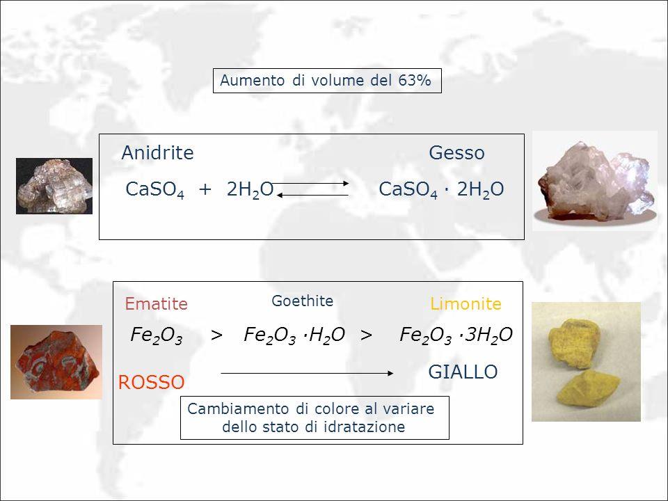 CaSO 4 + 2H 2 O CaSO 4 · 2H 2 O AnidriteGesso Aumento di volume del 63% Fe 2 O 3 > Fe 2 O 3 ·H 2 O > Fe 2 O 3 ·3H 2 O Ematite Goethite Limonite ROSSO