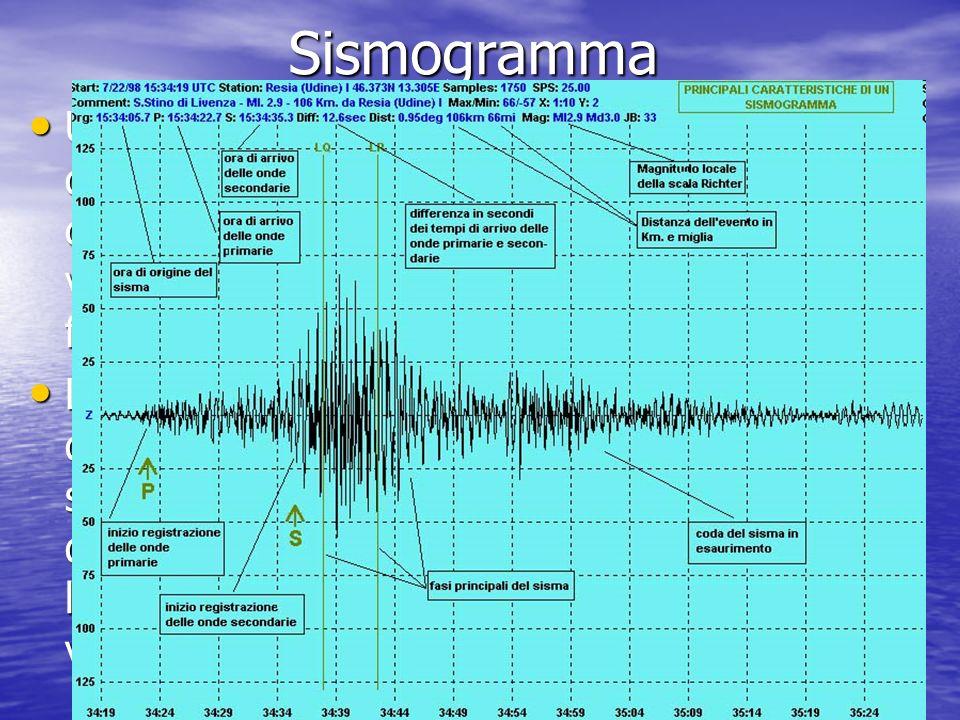 Sismogramma Un sismogramma è un grafico, risultato della registrazione fatta da un sismografo, che può rappresentare lo spostamento, la velocità o lac