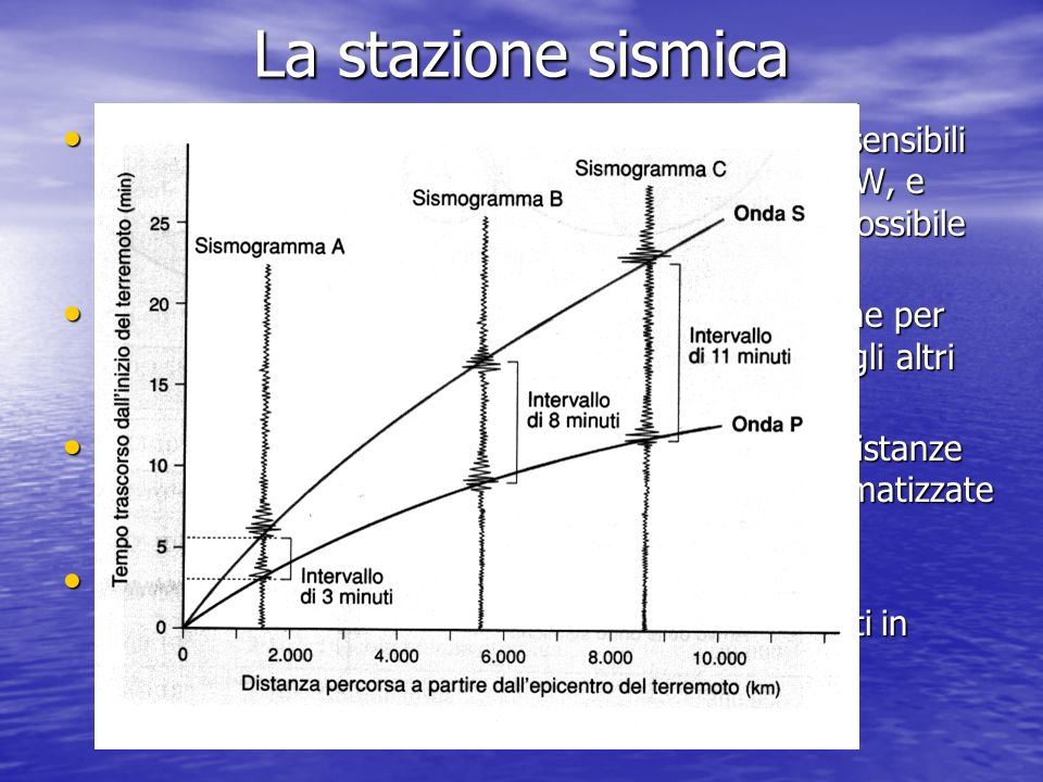 La stazione sismica Una stazione sismica ha tre differenti sismografi sensibili ai movimenti nelle tre direzioni principali (N-S, E-W, e verticale o Z