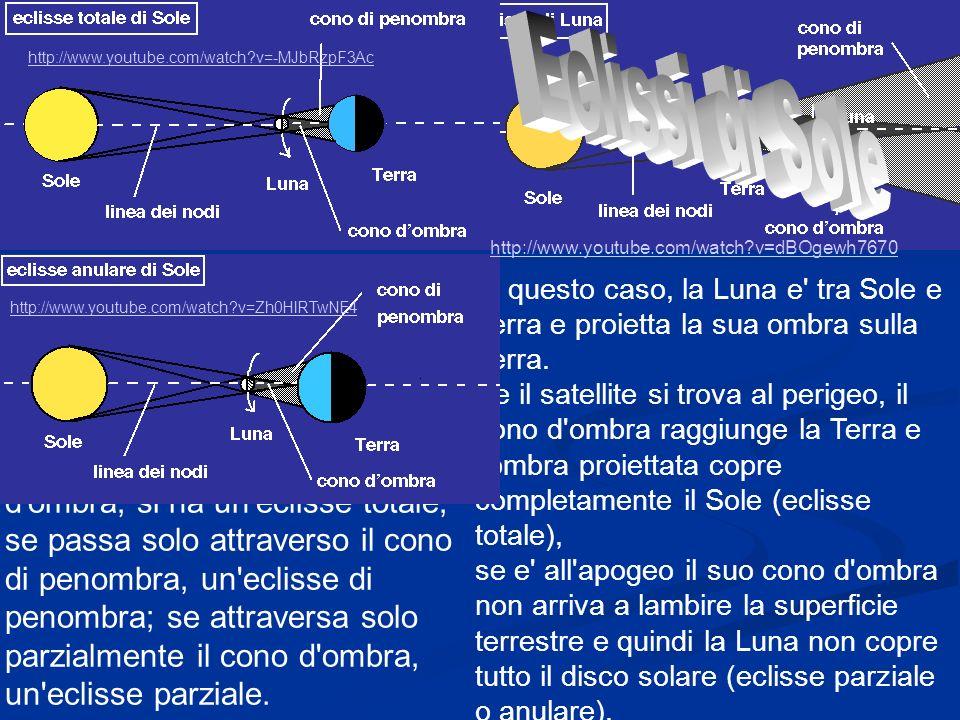 in questo caso la Terra e tra Sole e Luna e proietta sulla Luna un cono d ombra lungo 1.376.000 Km, circondato da un cono di penombra.