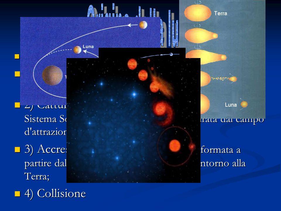Sull origine della Luna sono state formulate 4 teorie Sull origine della Luna sono state formulate 4 teorie 1) Fissione - La Luna sarebbe un frammento staccatosi dalla Terra poco dopo la sua formazione; 1) Fissione - La Luna sarebbe un frammento staccatosi dalla Terra poco dopo la sua formazione; 2) Cattura - Dopo essersi formata in qualche parte del Sistema Solare, la Luna sarebbe stata catturata dal campo d attrazione terrestre; 2) Cattura - Dopo essersi formata in qualche parte del Sistema Solare, la Luna sarebbe stata catturata dal campo d attrazione terrestre; 3) Accrescimento - La Luna si sarebbe formata a partire dalle polveri e dai detriti orbitanti intorno alla Terra; 3) Accrescimento - La Luna si sarebbe formata a partire dalle polveri e dai detriti orbitanti intorno alla Terra; 4) Collisione 4) Collisione