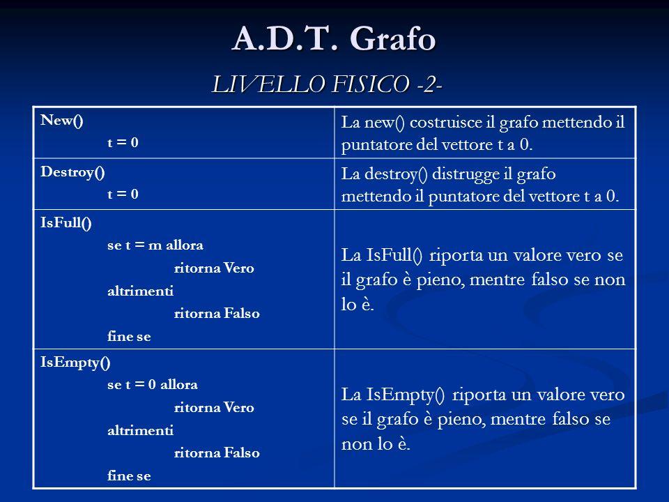A.D.T. Grafo New() t = 0 La new() costruisce il grafo mettendo il puntatore del vettore t a 0. Destroy() t = 0 La destroy() distrugge il grafo mettend