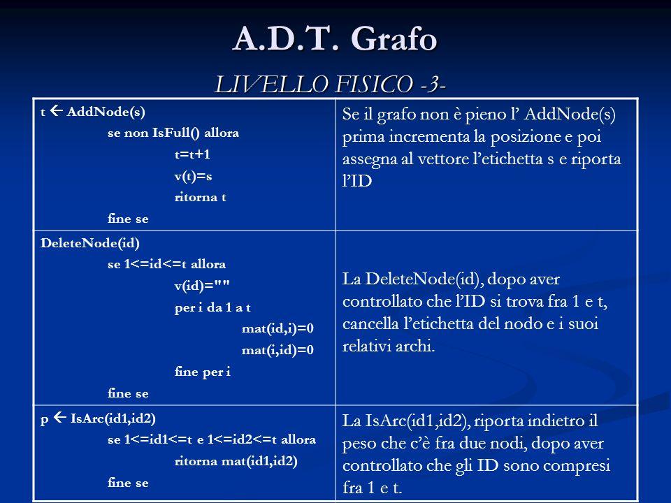 A.D.T. Grafo t AddNode(s) se non IsFull() allora t=t+1 v(t)=s ritorna t fine se Se il grafo non è pieno l AddNode(s) prima incrementa la posizione e p