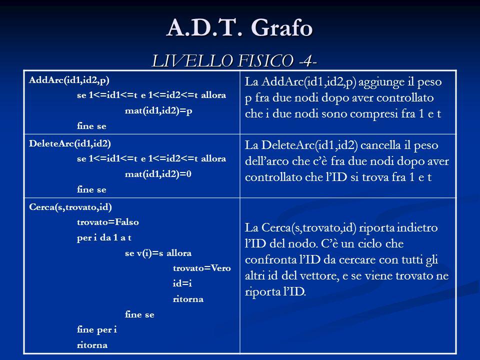 A.D.T. Grafo AddArc(id1,id2,p) se 1<=id1<=t e 1<=id2<=t allora mat(id1,id2)=p fine se La AddArc(id1,id2,p) aggiunge il peso p fra due nodi dopo aver c