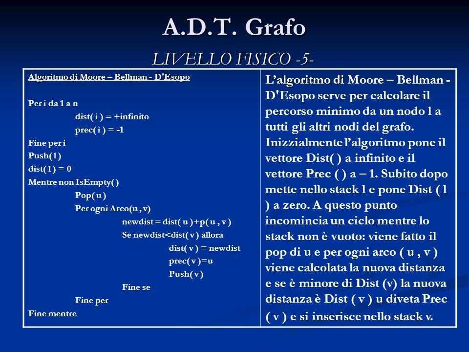 A.D.T. Grafo Algoritmo di Moore – Bellman - D'Esopo Per i da 1 a n dist( i ) = +infinito prec( i ) = -1 Fine per i Push( l ) dist( l ) = 0 Mentre non